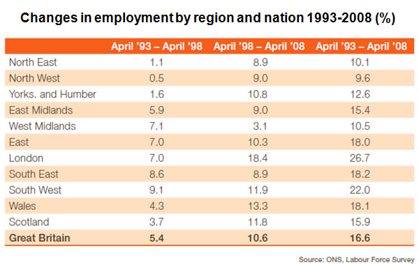 Changes-in-employment-by-region-and-nationality