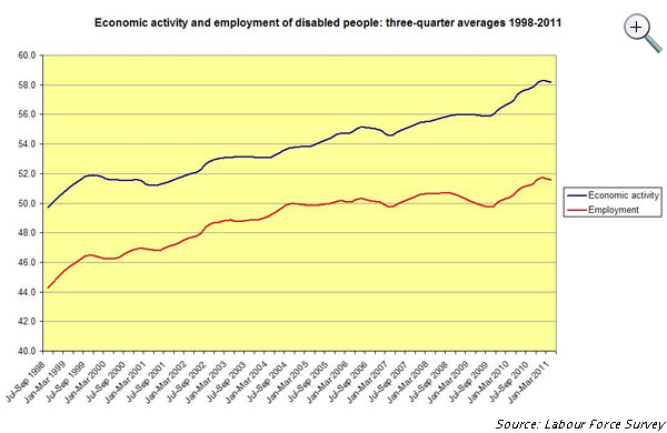 Economic-activity-and-employment-of-disabled-people-three-quarter-averages-1998-2011