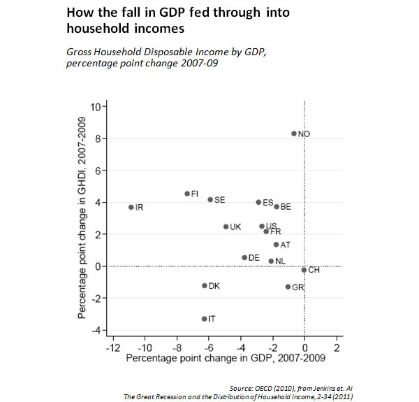 How-the-fall-in-GDP-fed-through-into-household-incomes