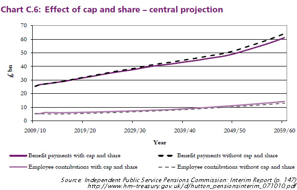 Hutton-Pensions-Report-Interim-report-page-147-Chart-C6