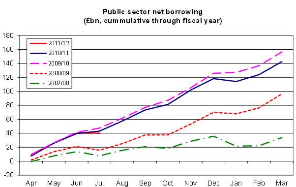 Public-sector-net-borrowing-cumulative-through-fiscal-year-09-11