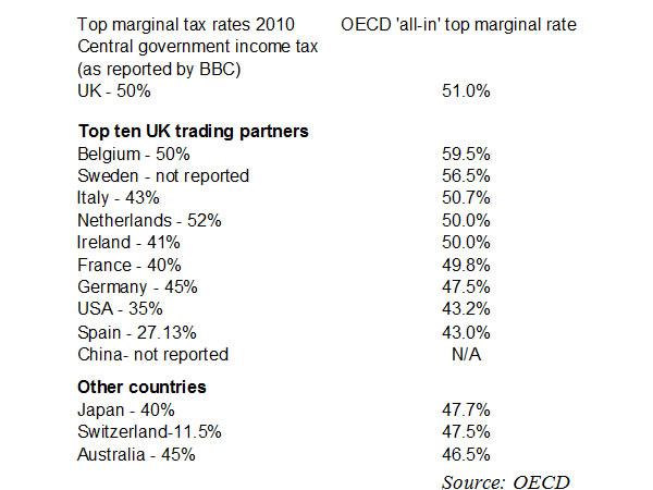 Top-marginal-tax-rates