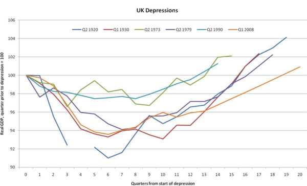 UK-depressions-Real-GDP-per-quarter-since-depression