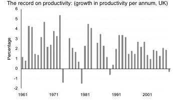 UK-growth-in-productivity-per-annum-1981-2009