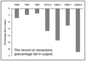 Record-on-recessions-percentage-fall-in-output-1956-2008-9