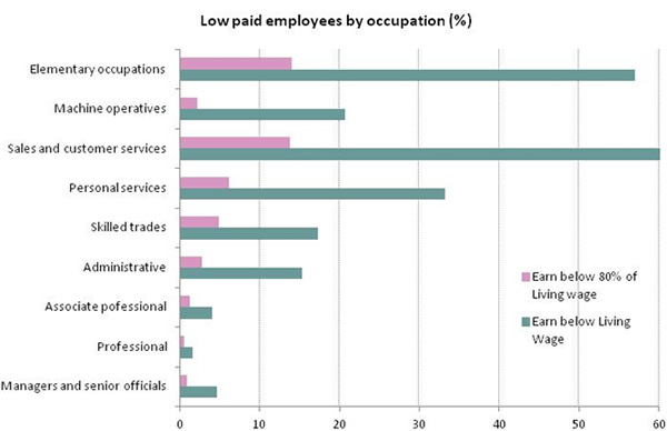 Low-paid-employees-by-occupation