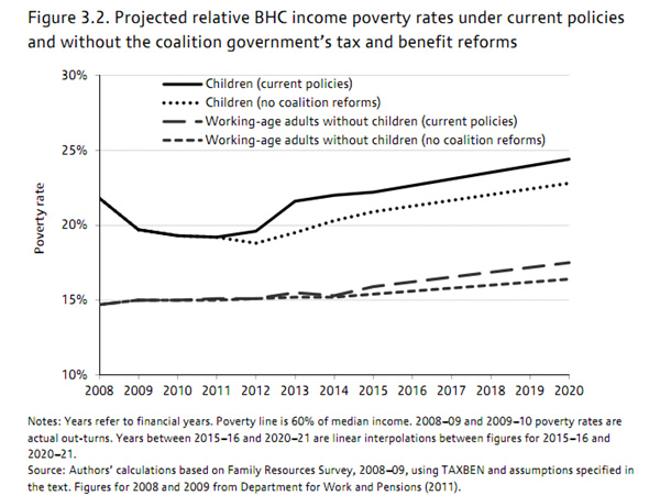 Projected-UK-relative-income-poverty-rates-2008-2020