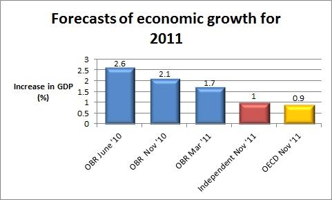 2011-Forecast