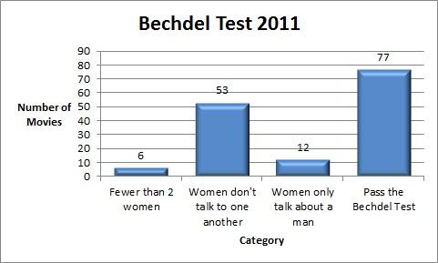 Bechdel-Test