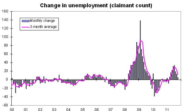 Change-in-unemployment-12-11