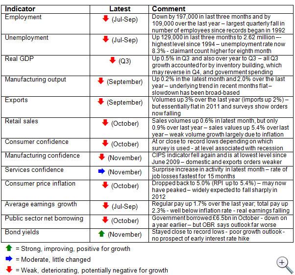 Economic-update-December-2011-table-of-economic-indicators