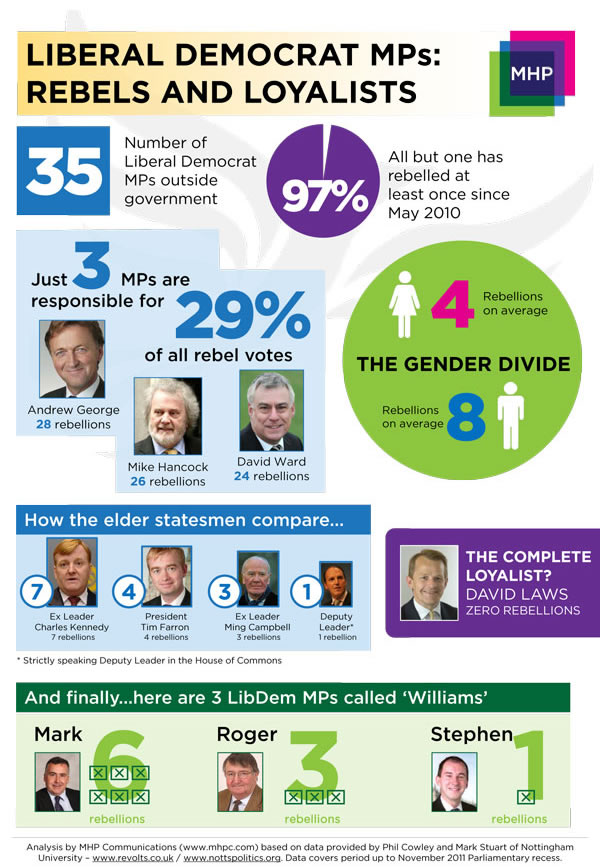 Liberal-Democrat-MPs-rebels-and-loyalists-infographic