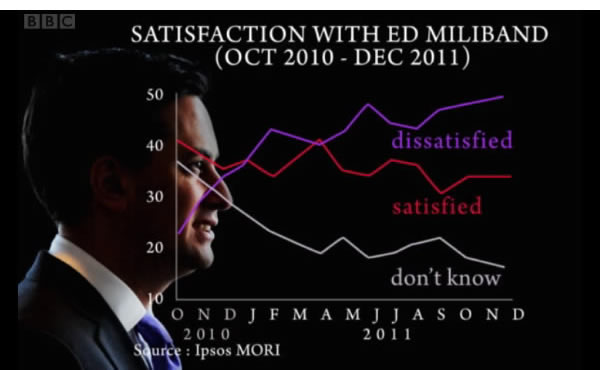Satisfaction-with-Ed-Miliband-October-2010-December-2011