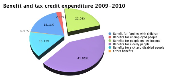 Benefit and tax credit expenditure, 2009-2010