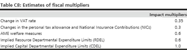 Estimates-of-fiscal-multipliers