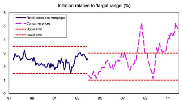 Inflation-relative-to-target-range-01-12