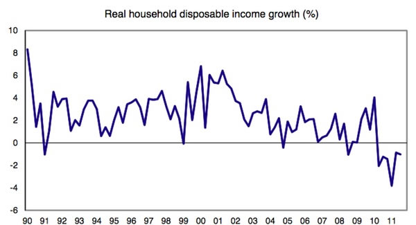 Real-household-disposable-income-growth-01-12