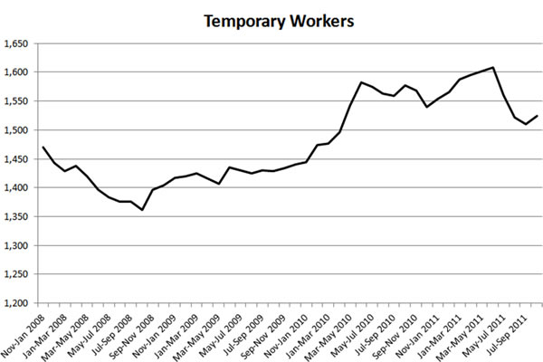 Temporary-workers-Nov-2008-present