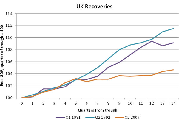 UK-recoveries
