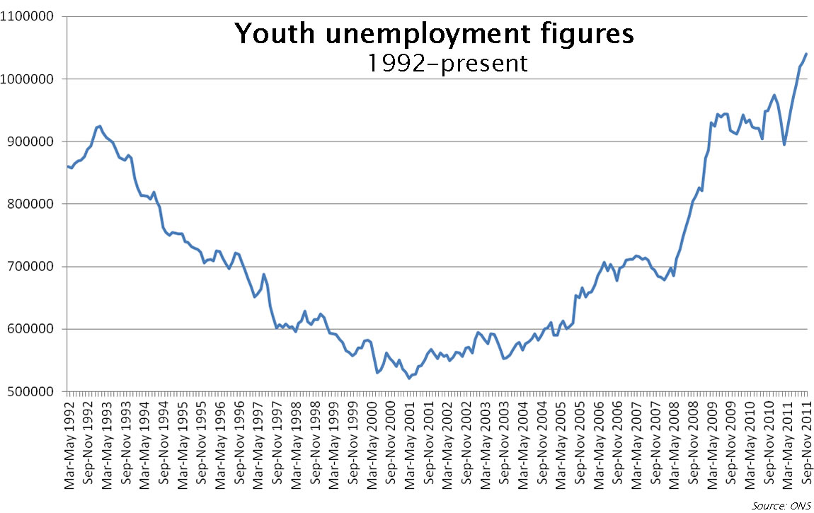 short essay on unemployment in  short essay on unemployment in