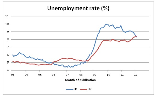 Will Straw compares the UK's record on jobs with the US's: We no