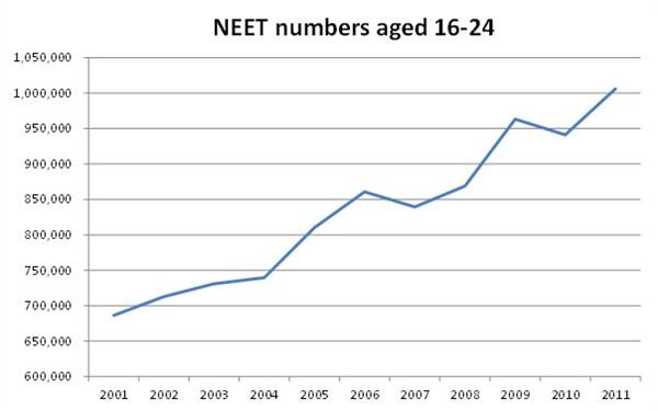 Neet-numbers-aged-16-24-2001-2011