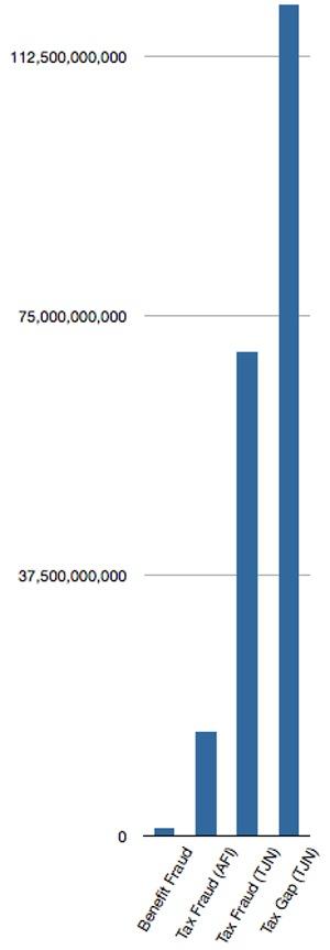 benefit fraud versus tax fraud chart