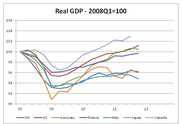 Real-GDP-2008-2012