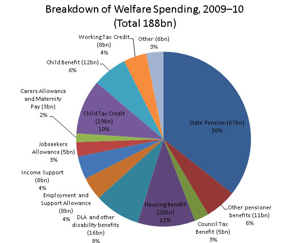 Breakdown-of-welfare-spending-2009-10