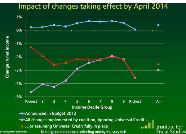 Budget-2012-Impact-of-changes-taking-effect-by-April-2014