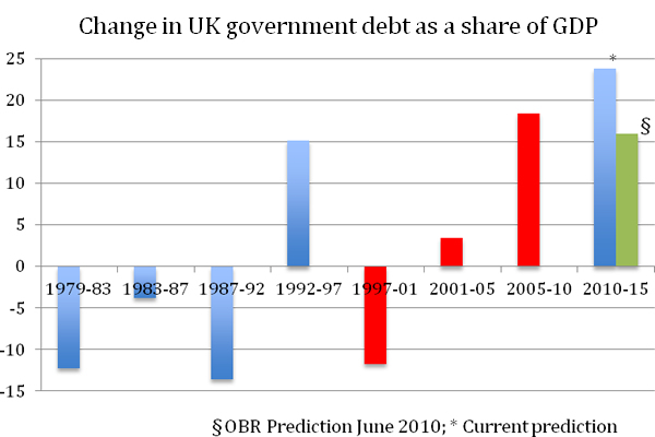 Change-in-UK-government-debt-as-a-share-of-GDP