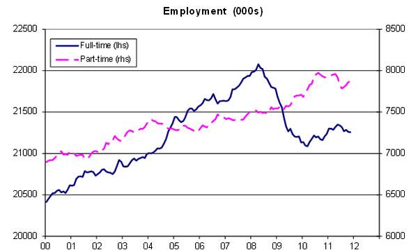 Employment-03-12
