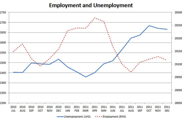 Employment-and-unemployment-Jul-2010-Dec-2011