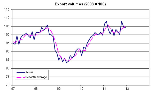Export-volumes-03-12