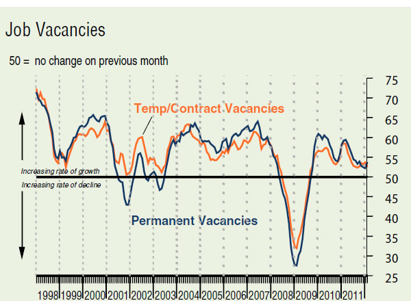 Job-vacancies-temporary-contract-permanent-1998-2011-REC-KPMG-Report-on-Jobs-March-2012