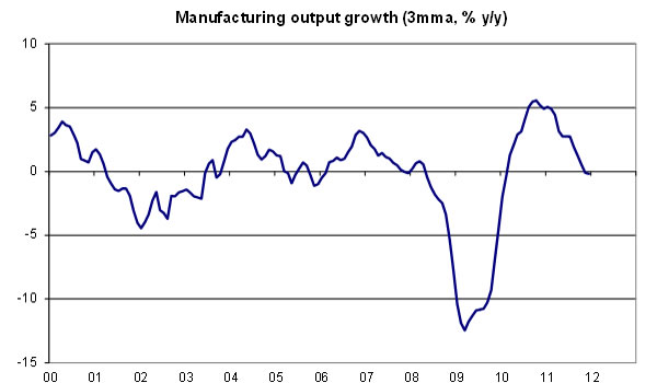Manufacturing-output-growth-03-12