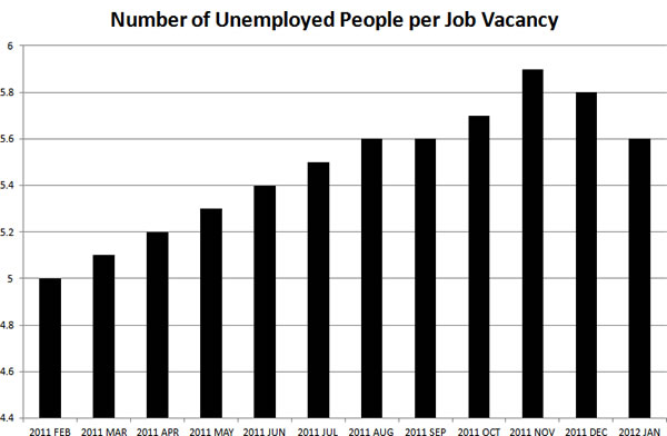 Number-of-unemployed-people-per-job-vacancy-Feb-2011-Jan-2012