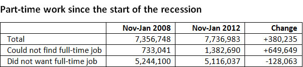 Part-time-work-since-the-start-of-the-recession-03-12