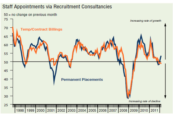 Staff-appointments-via-recruitment-consultancies-1998-2011-REC-KPMG-Report-on-Jobs-March-2012