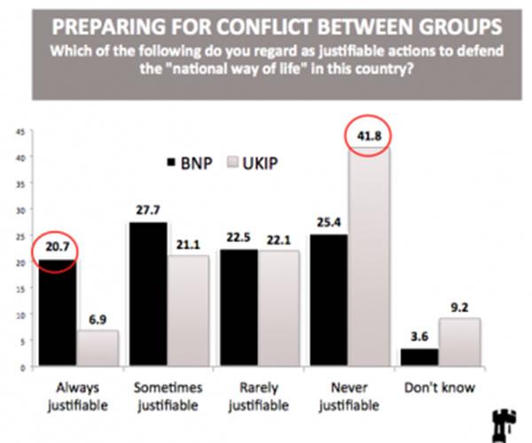 UKIP-extremism-Chart1