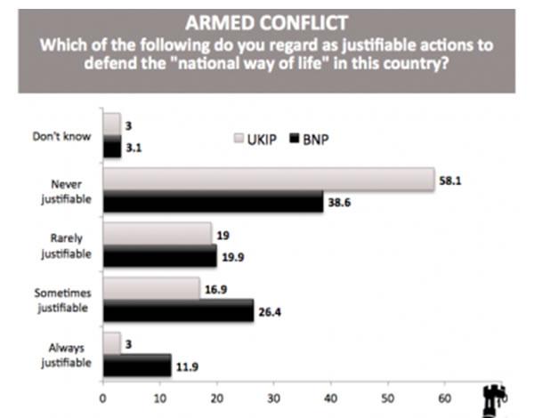 UKIP-extremism-Chart2