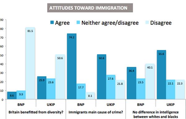 UKIP-extremism-Chart3