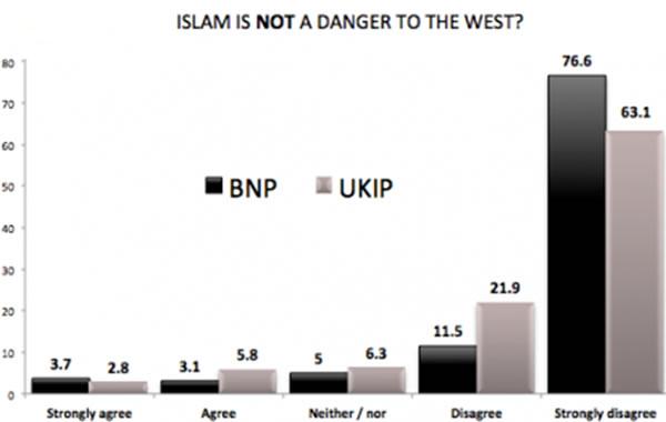 UKIP-extremism-Chart5