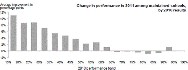 Change-in-performance-among-maintained-schools