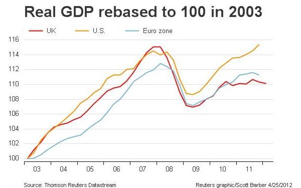 GDP-UK-US-eurozone-2003-2012