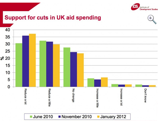 Support-for-cuts-in-UK-aid-spending