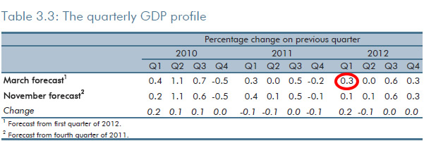 Table-3-point-3-OBR-March-2012-Outlook
