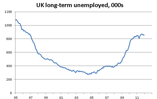 UK-long-term-unemployed-1995-2012