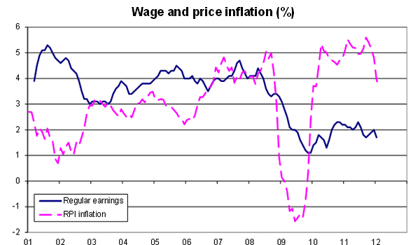 Wage-and-price-inflation-2001-2012