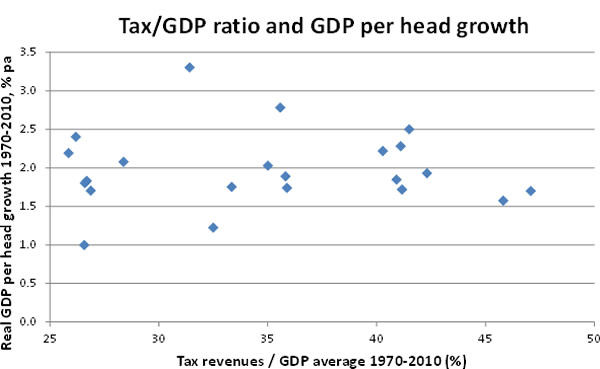 Correlation-between-average-tax-revenues-as-a-percentage-of-GDP-and-GDP-per-head-growth